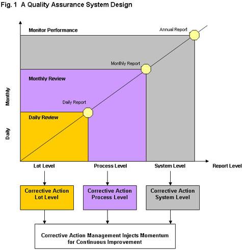 Corrective Action | Quality Assurance | Complaints Management ...